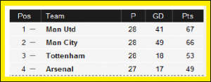 United Top Premier League